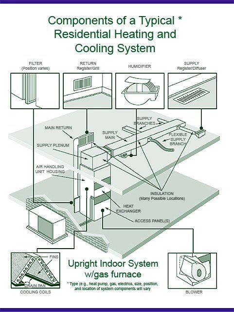 3 Good Reasons to Fix a duct leak